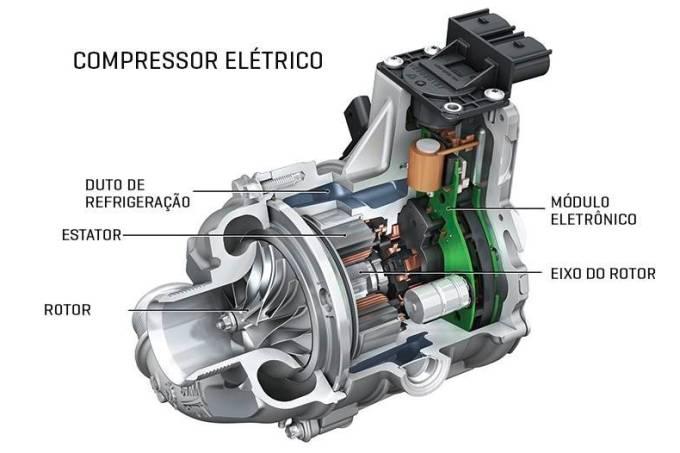 Compressor elétrico Audi