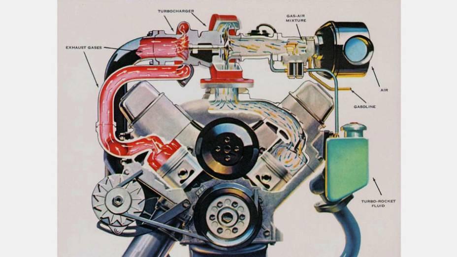 Oldsmobile Jetfire (1962)