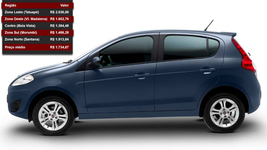 Fiat Palio - Posição entre os mais vendidos: 3º lugar - Posição no ranking de valor dos seguros: 14º lugar