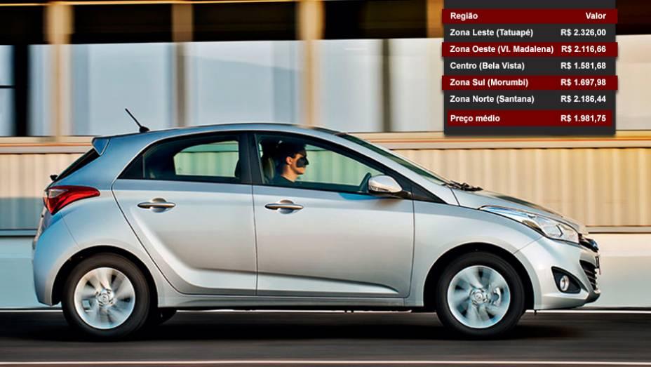 Hyundai HB20 - Posição entre os mais vendidos: 4º lugar - Posição no ranking de valor dos seguros: 10º lugar