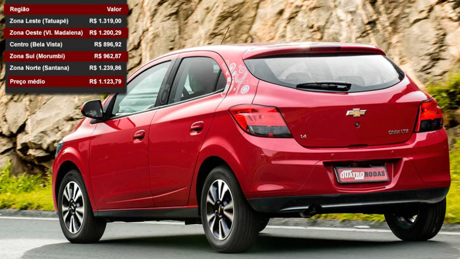 Chevrolet Onix - Posição entre os mais vendidos: 7º lugar - Posição no ranking de valor dos seguros: 20º lugar