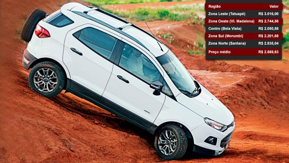 Ford Ecosport - Posição entre os mais vendidos: 15º lugar - Posição no ranking de valor dos seguros: 3º lugar