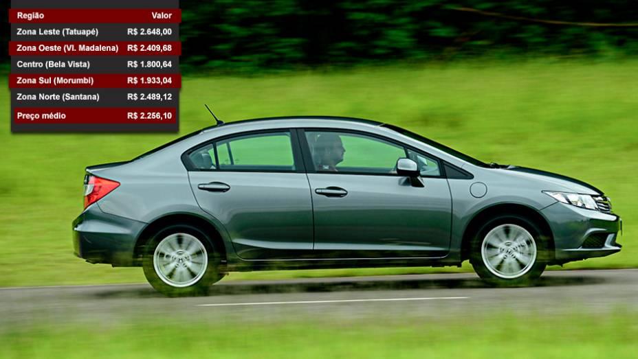 Honda Civic - Posição entre os mais vendidos: 18º lugar - Posição no ranking de valor dos seguros: 4º lugar