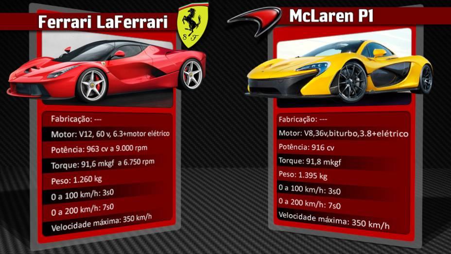 """Um dos principais concorrentes conteporâneos da LaFerrari é o McLaren P1, também equipado com motorização híbrida   <a href=""""%20http://quatrorodas.abril.com.br/reportagens/geral/laferrari-novo-suprassumo-ferrari-736137.shtml"""" rel=""""migration"""">Leia mais</a>"""