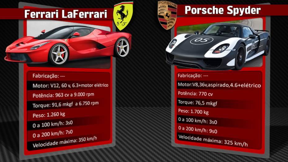 """Porsche 918 Spyder equipado com um motor elétrico e um V8 movido a gasolina completa o trio dos superesportivos híbridos. Todos estavam no Salão de Genebra   <a href=""""%20http://quatrorodas.abril.com.br/reportagens/geral/laferrari-novo-suprassumo-ferrari-73"""" rel=""""migration""""></a>"""