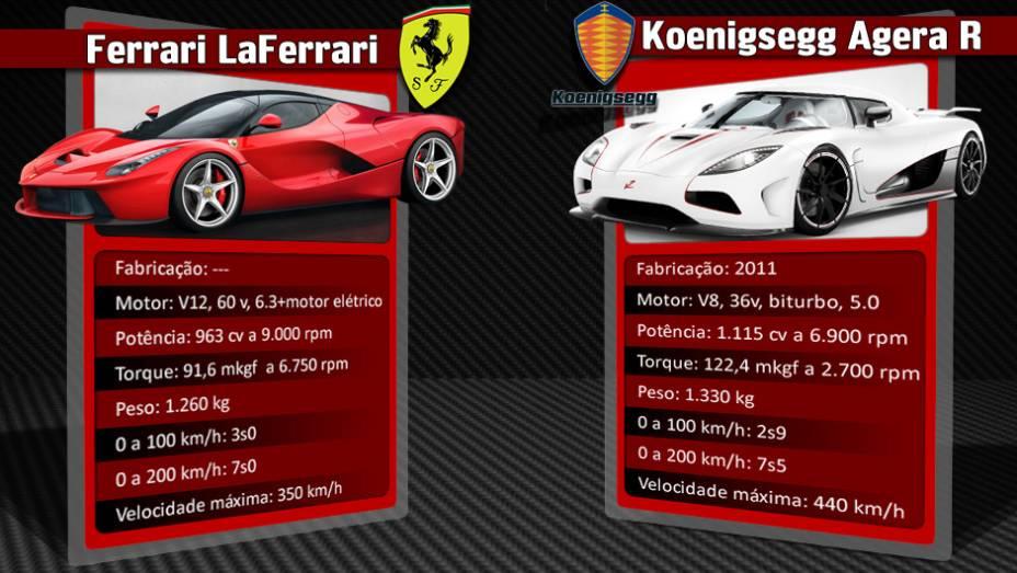 """Koenigsegg Agera R pode ser gabastecido com gasolina ou etanol. Com o combustível de origem vegetal, seus números de desempenho surpreendem   <a href=""""%20http://quatrorodas.abril.com.br/reportagens/geral/laferrari-novo-suprassumo-ferrari-736137.shtml"""" rel=""""migration"""">Leia</a>"""