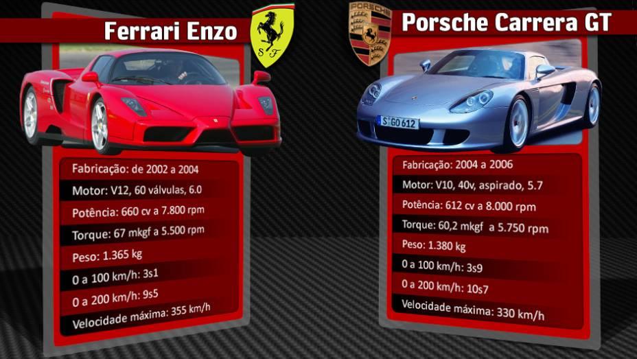 """O Porsche Carrera GT foi a resposta alemã para a ofensiva da italiana   <a href=""""http://quatrorodas.abril.com.br/reportagens/geral/laferrari-novo-suprassumo-ferrari-736137.shtml"""" rel=""""migration"""">Leia mais</a>"""