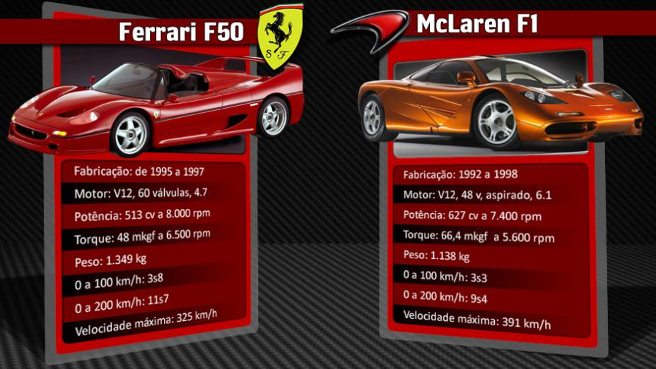 """McLaren F1 permanece com o título de mais rápido automóvel com motor aspirado do mundo   <a href=""""http://quatrorodas.abril.com.br/reportagens/geral/laferrari-novo-suprassumo-ferrari-736137.shtml"""" rel=""""migration"""">Leia mais</a>"""