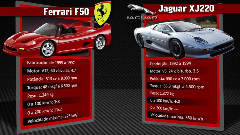 """Jaguar XJ220 também marcou presença na época da Ferrari F50   <a href=""""http://quatrorodas.abril.com.br/reportagens/geral/laferrari-novo-suprassumo-ferrari-736137.shtml"""" rel=""""migration"""">Leia mais</a>"""