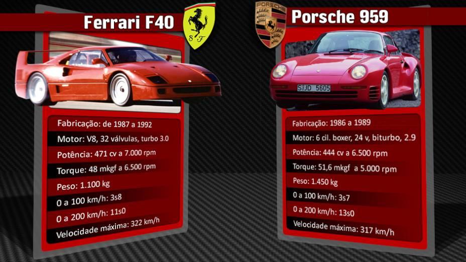 """Porsche 959 manteve o título de automóvel mais rápido do mundo de 1986 até o lançamento da Ferrari F40, em 1987   <a href=""""%20http://quatrorodas.abril.com.br/reportagens/geral/laferrari-novo-suprassumo-ferrari-736137.shtml"""" rel=""""migration"""">Leia mais</a>"""