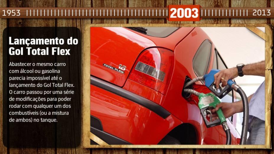 Você sabia? Várias montadoras lançaram modelos flex após o Gol; hoje, mais de 90% dos veículos novos fabricados no Brasil são flexíveis