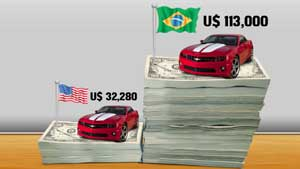 Preços EUA X Brasil