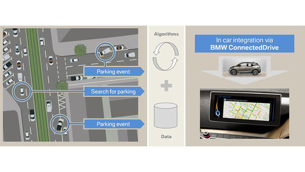 5658cac42daad077e7630ff5dynamic-parking-prediction.jpeg