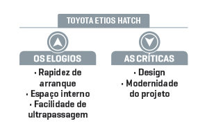 hatches-entrada-toyota-etios-hatch.jpeg