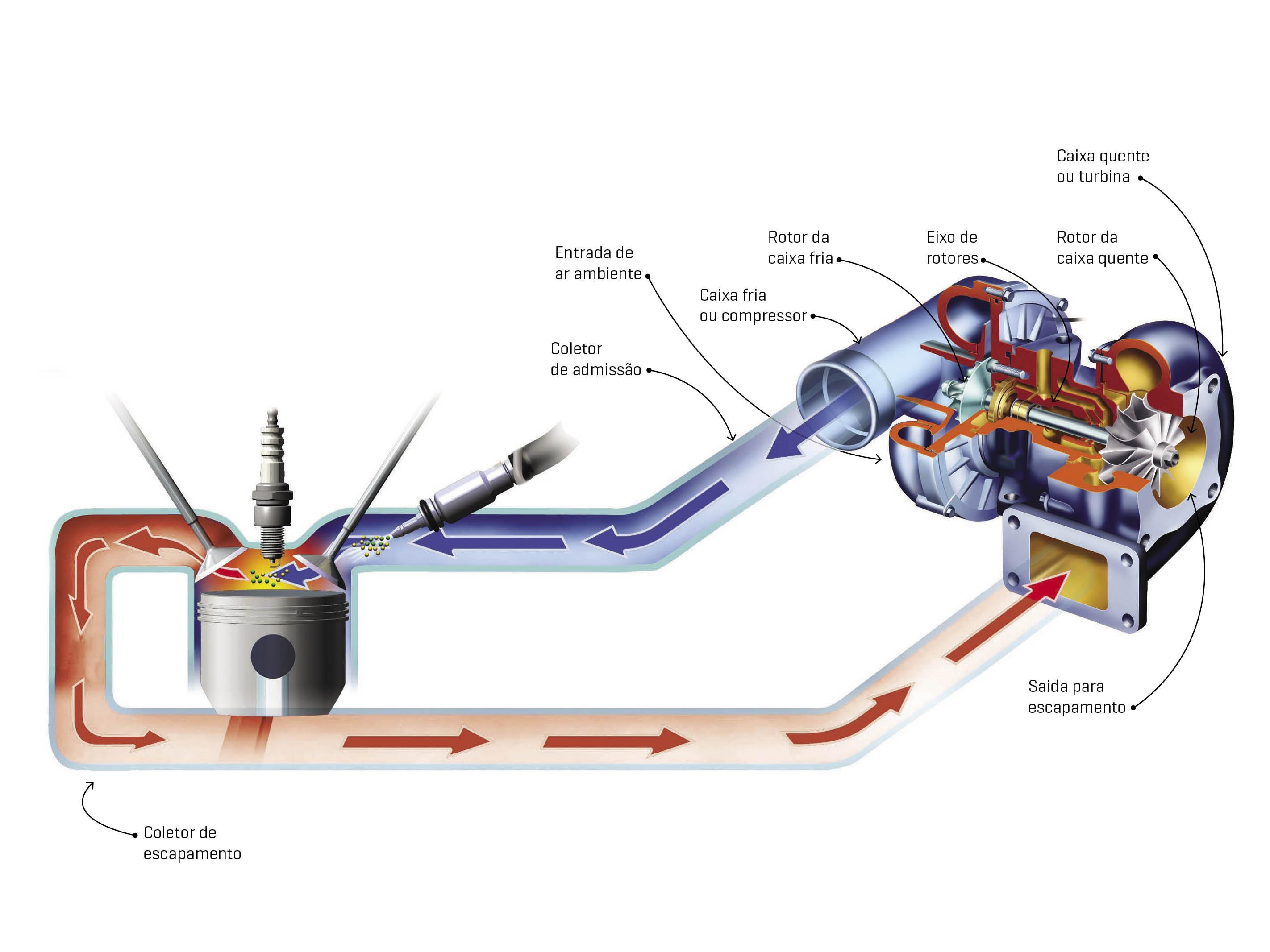 Turbo: esquema de funcionamento