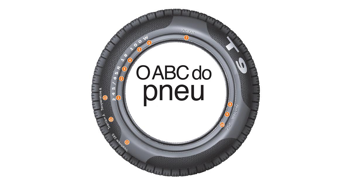 O ABC do pneu
