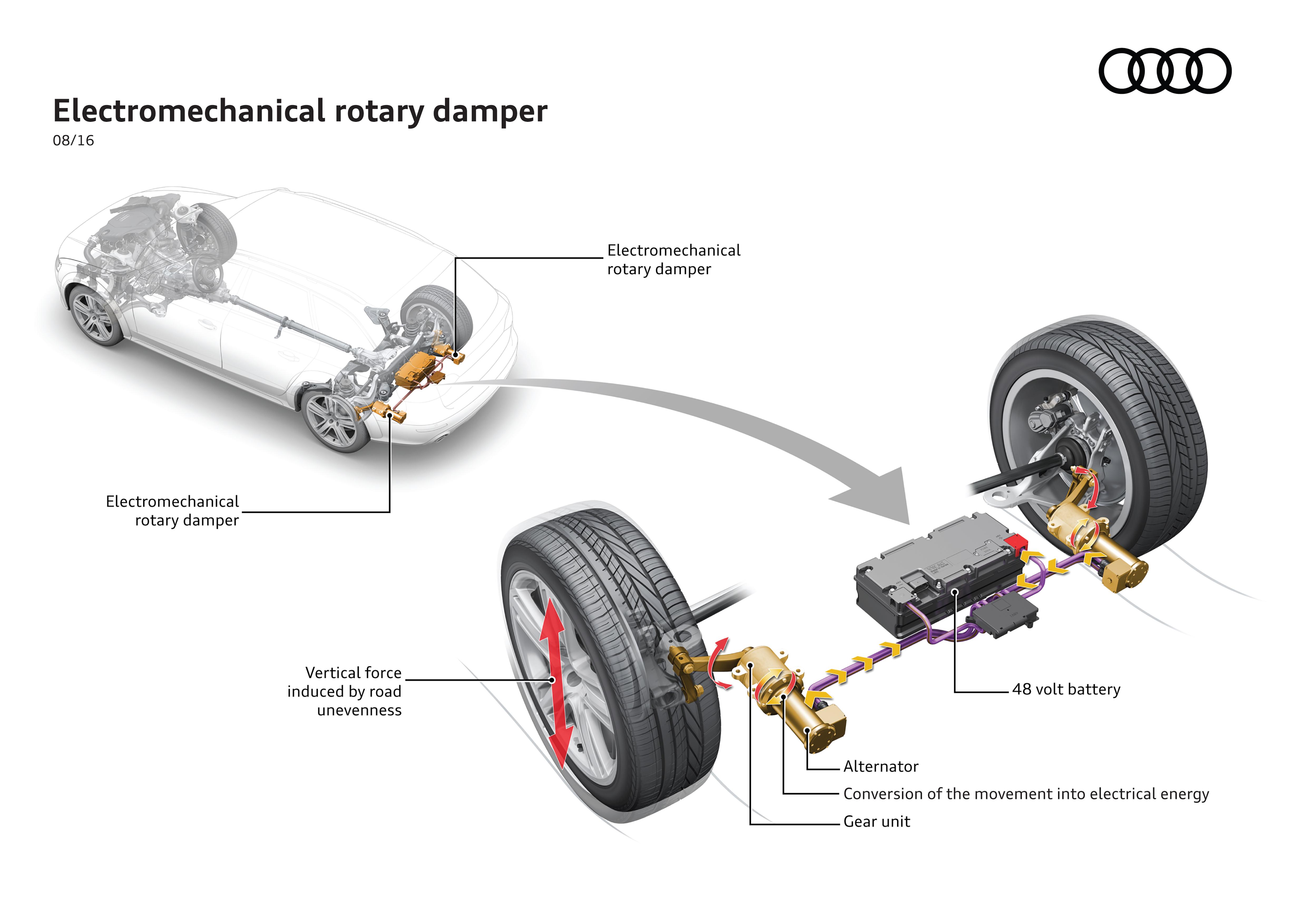 Sistema eROT da Audi