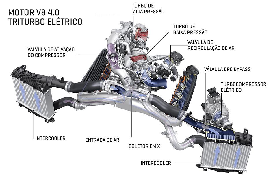motor tDI triturbo elétrico