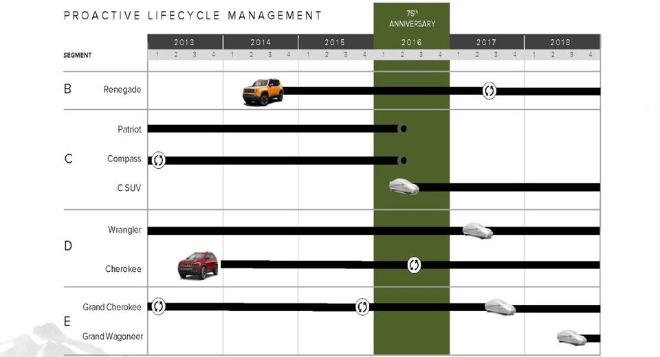 Cronograma Jeep