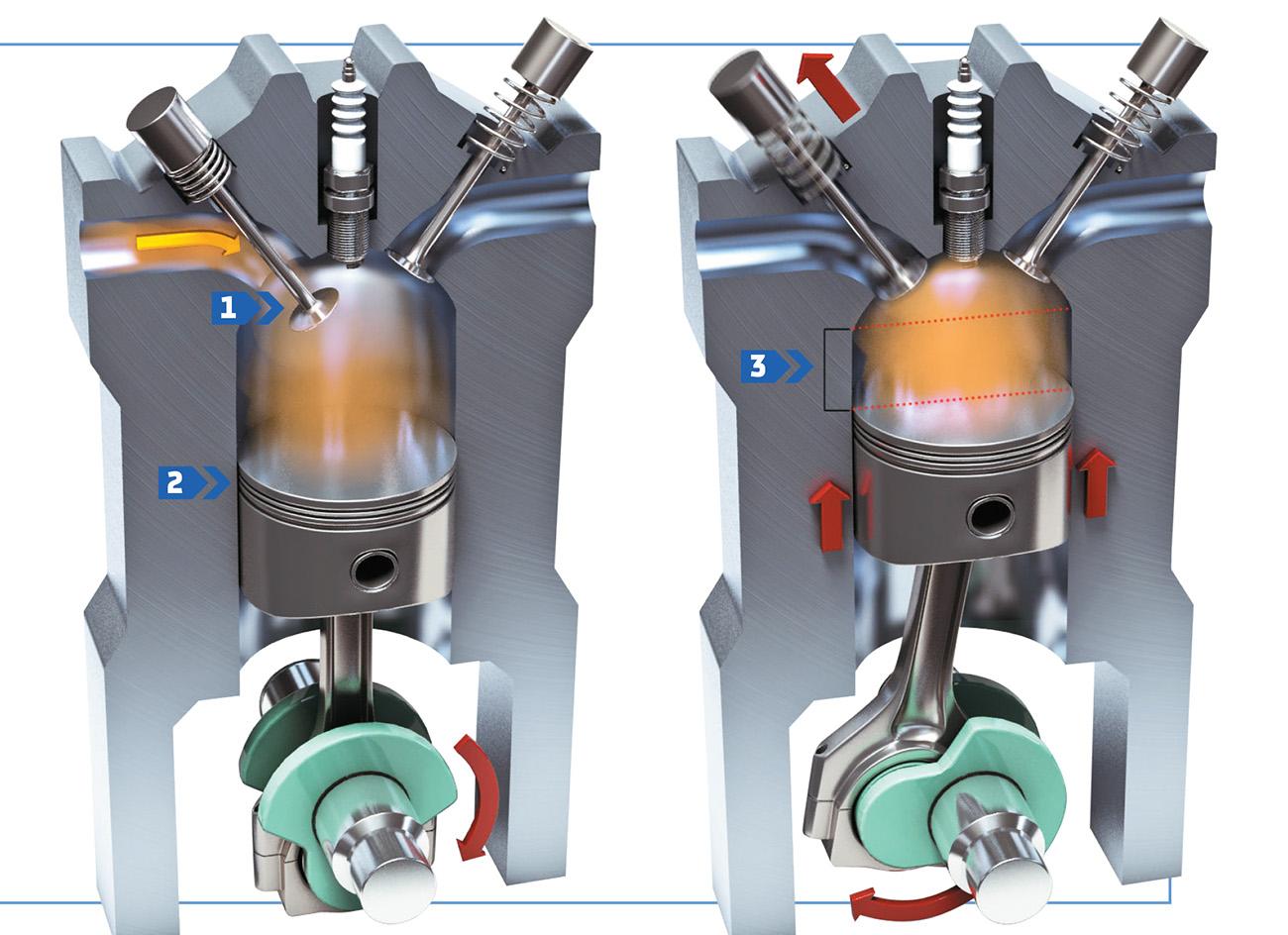 """Um motor de ciclo """"Atkinson"""" moderno é fisicamente igual a um de ciclo Otto. A diferença está no tempo de abertura da válvula de admissão (1). Ao ficar aberta por mais tempo, ela diminui a fase da compressão (2), que começa acima do PMI (ponto-morto inferior), e aumenta o curso da de expansão, permitindo aproveitar melhor a energia da queima do combustível (3)."""