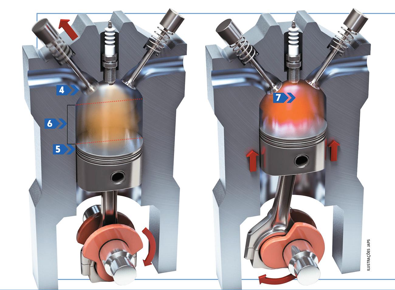 O fechamento da válvula de admissão (4), que se dá quando o pistão acabou de passar pelo PMI (ponto-morto inferior) (5), no ciclo Otto, inicia o curso de compressão (6). Com isso, quase todo o curso de subida do pistão é de compressão (7) e esse curso é muito próximo do de expansão. Isso aumenta as chamadas perdas por bombeamento.
