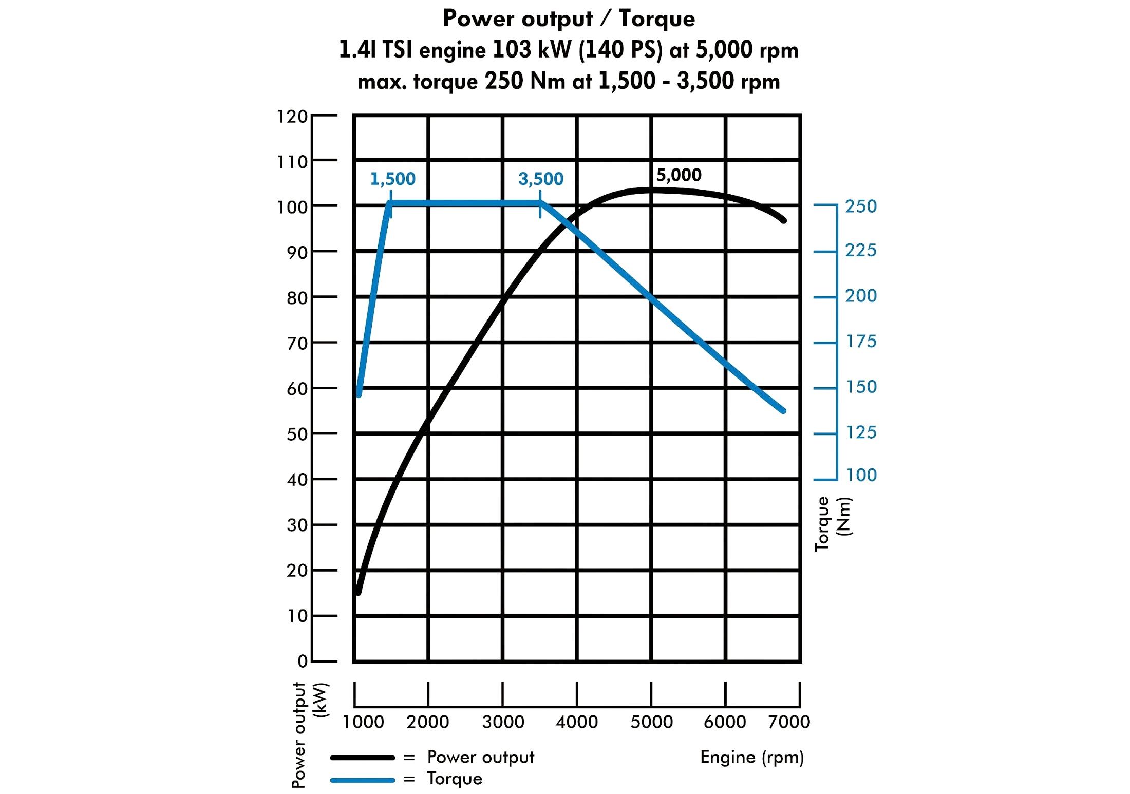 Curva de torque do motor 1.4 TSI a gasolina