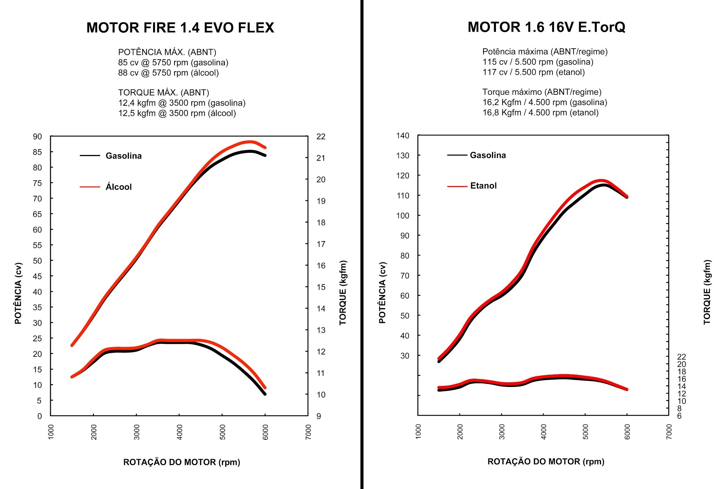Curva de torque dos motores 1.4 Evo e 1.6 E.TorQ
