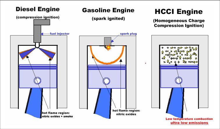 Mistura mais homogênea entre ar e combustível promete queima mais eficiente e ecológica