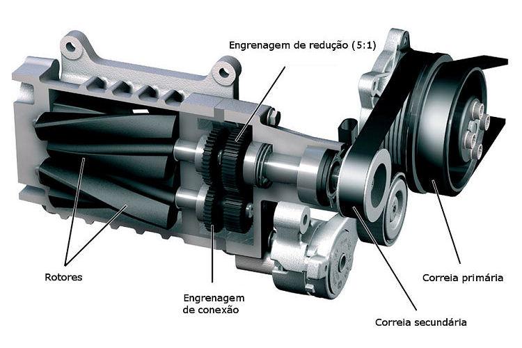 Compressor mecânico do tipo roots: dois rotores em forma de parafuso comprimem o ar