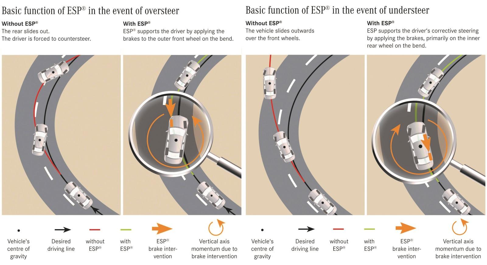 Funcionamento do ESP em condição de oversteer (saída de traseira) e understeer (saída de frente)