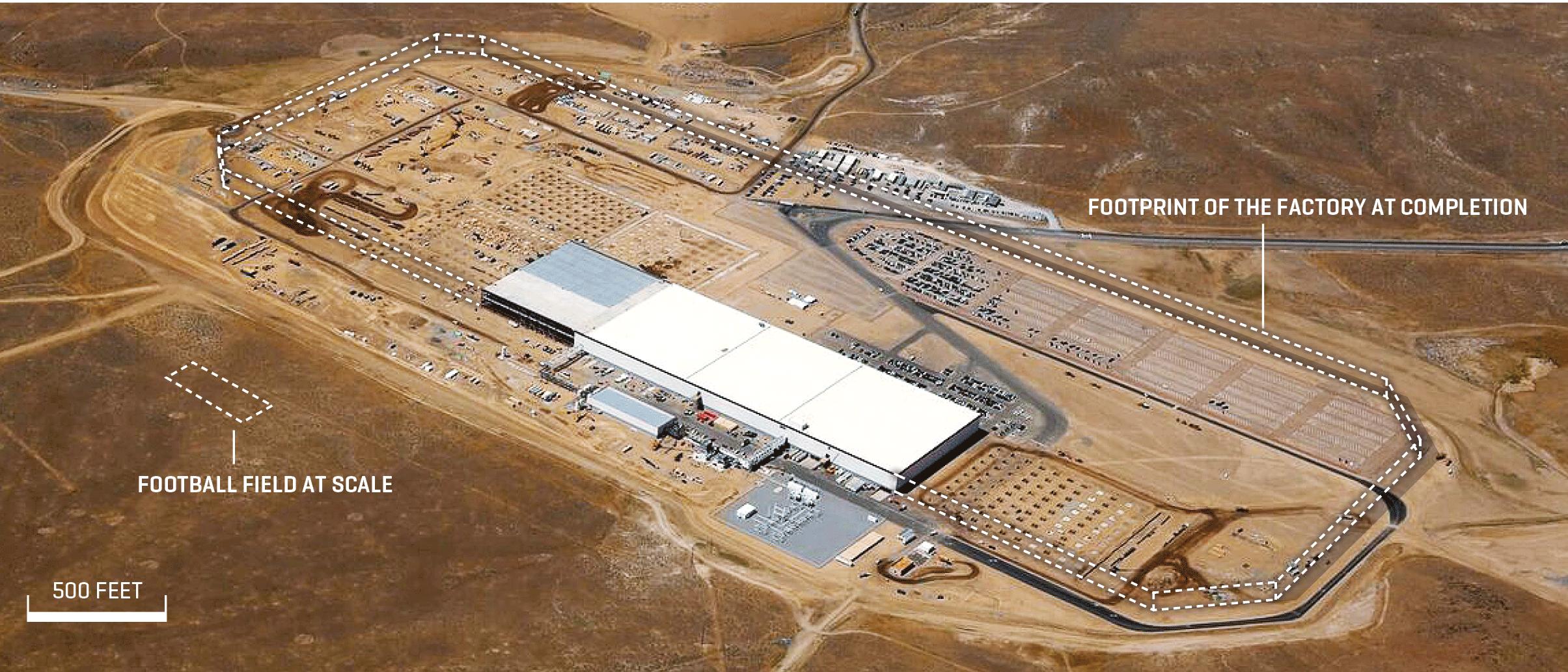 Comparativo de escala entre um campo de futebol americano e a Gigafactory