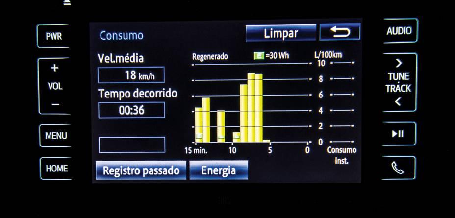 Os gráficos exibidos pelo Prius podem ser mensais ou em tempo real