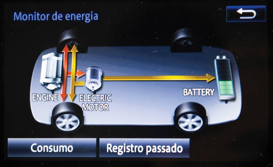 Na tela multimídia é exibido o fluxograma dos motores