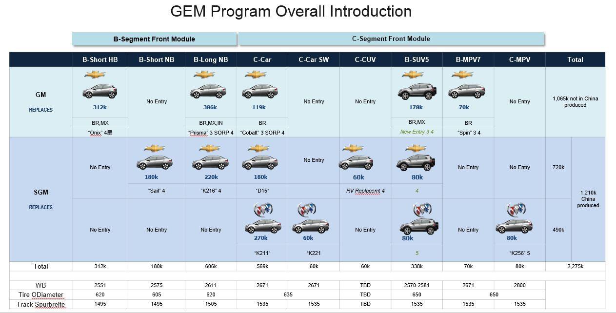próximos lançamentos plataforma GEM