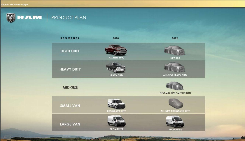 A RAM 2500 terá nova geração e a 1500, uma variante esportiva. Mas a maior novidade é a chegada de uma nova picape média