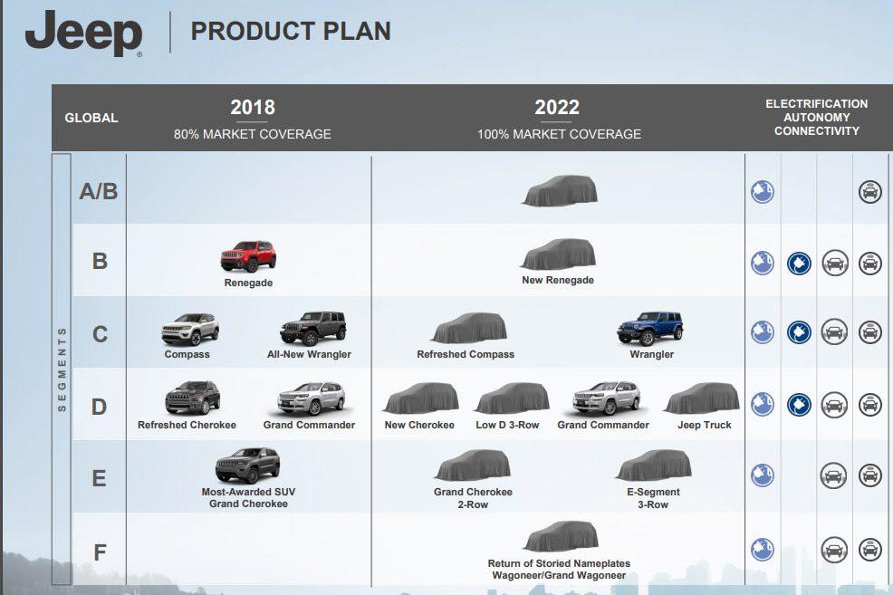 Com profusão de SUVs, FCA quer que Jeep participe de todas as faixas de preço deste segmento