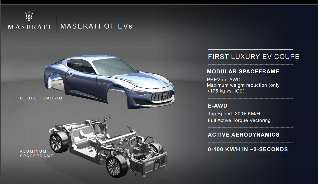 Com aerodinâmica ativa e 0 a 100 km/h em menos de 2 segundos, o Maserati Alfieri EV será um dos esportivos mais velozes do planeta