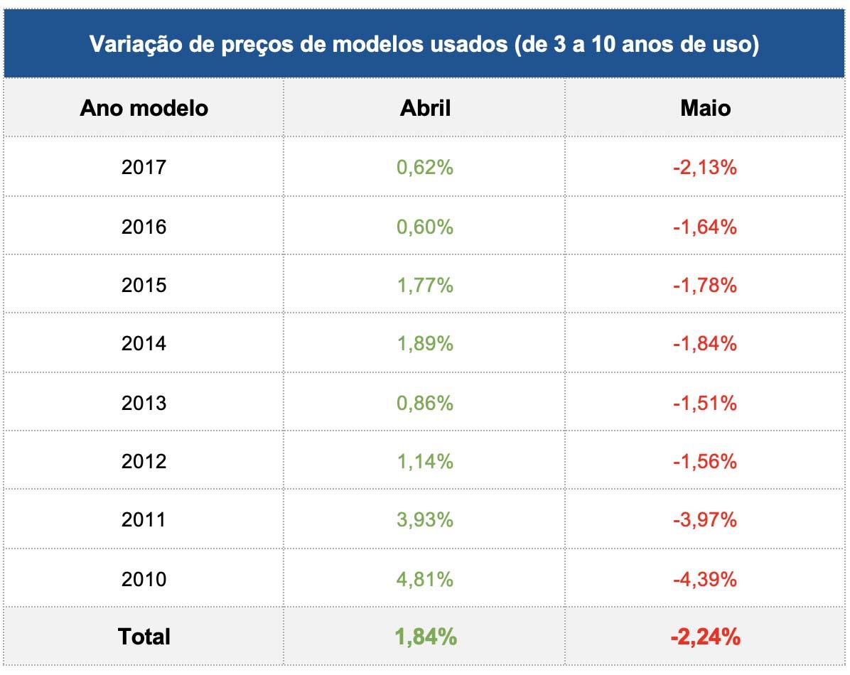 Variação do preço de veículos usados – KBB Brasil