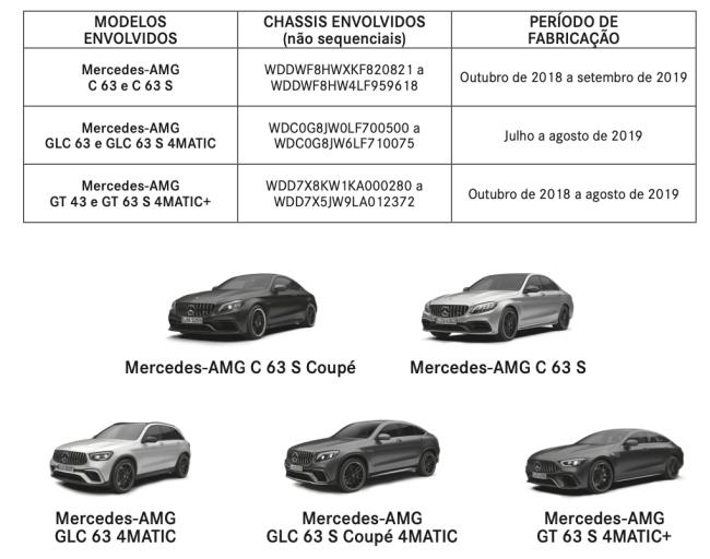 Recall: comunicado aos proprietários de automóveis da marca Mercedes-Benz