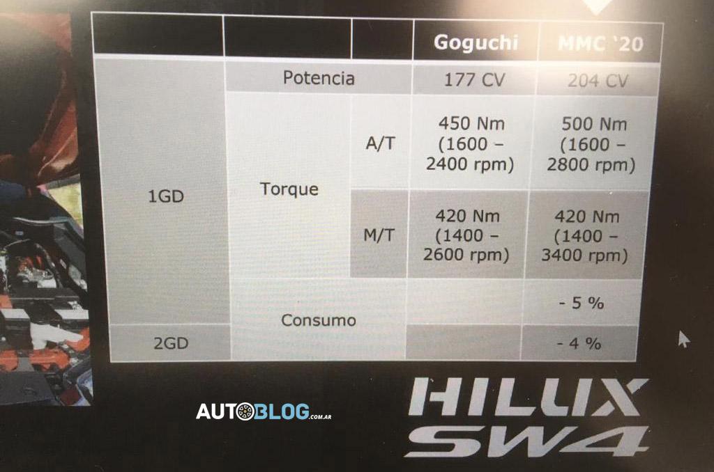 Apresentação da Toyota argentina com detalhes sobre o novo 2.8 turbodiesel da Hilux