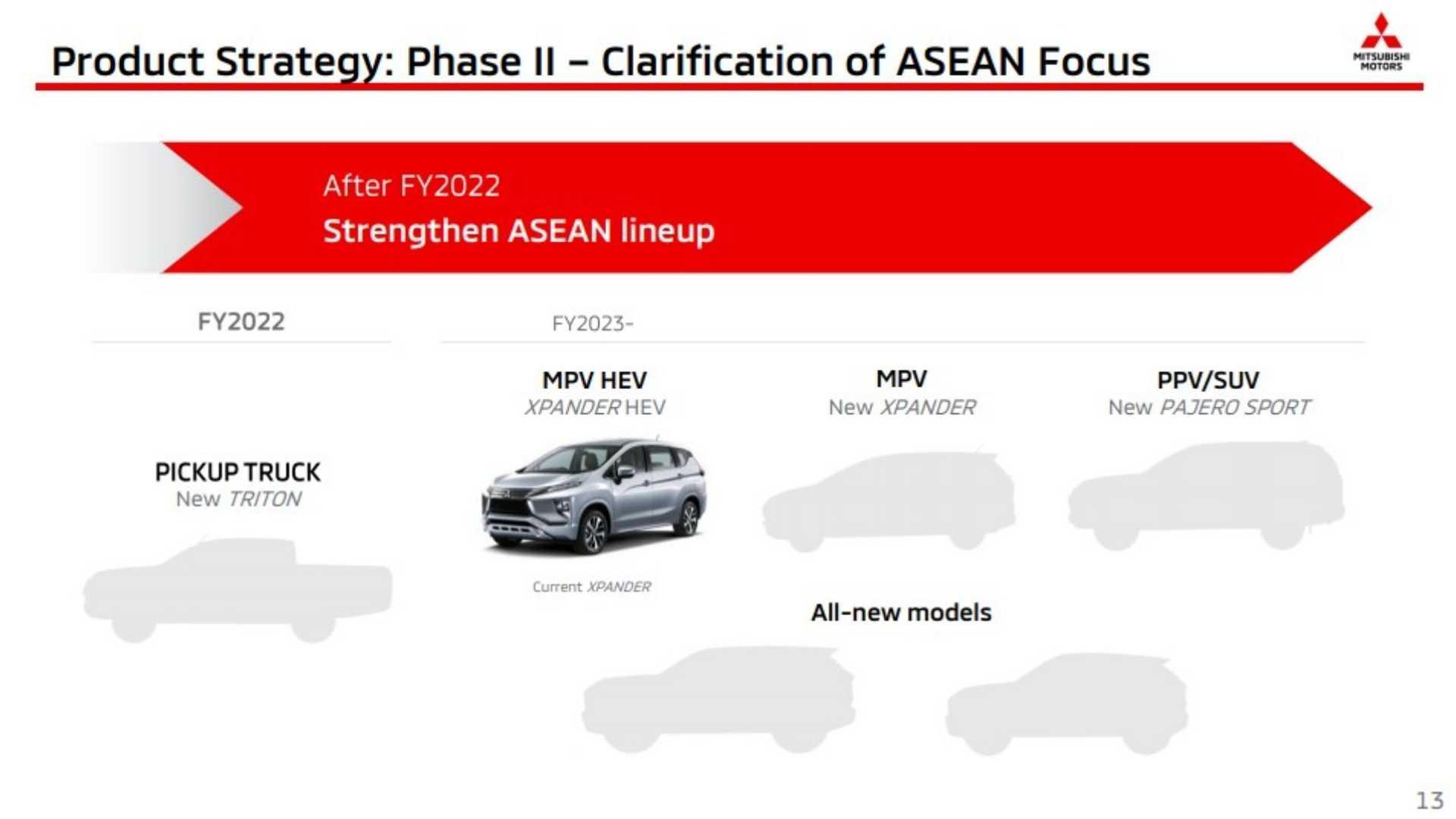Atual cronograma da fabricante japonesa para o mercado asiático. Vale lembrar que a atual L200 chegou por cá dois anos depois de lançada no exterior