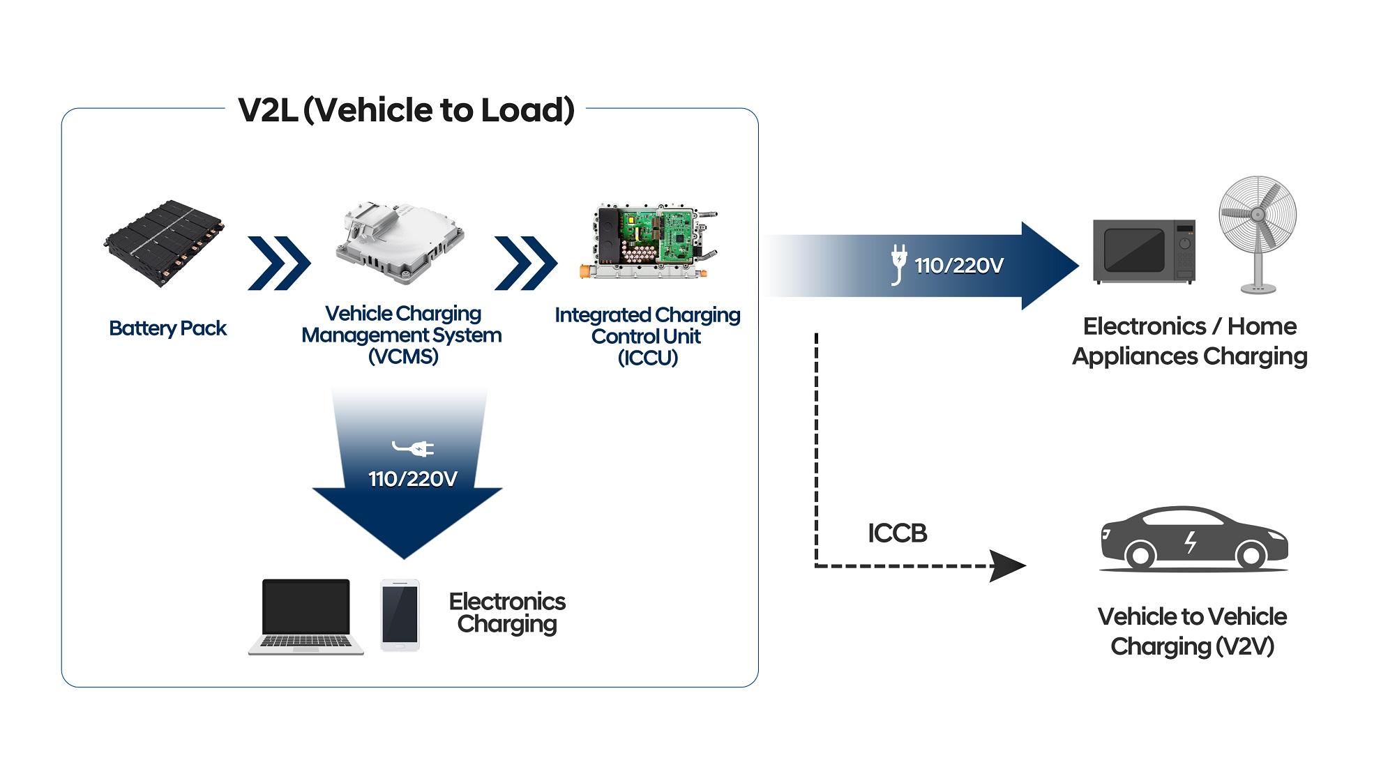 Esse esquema ilustra os diferentes fluxos de energia possíveis na E-GMP. Um verdadeiro gerador ambulante.