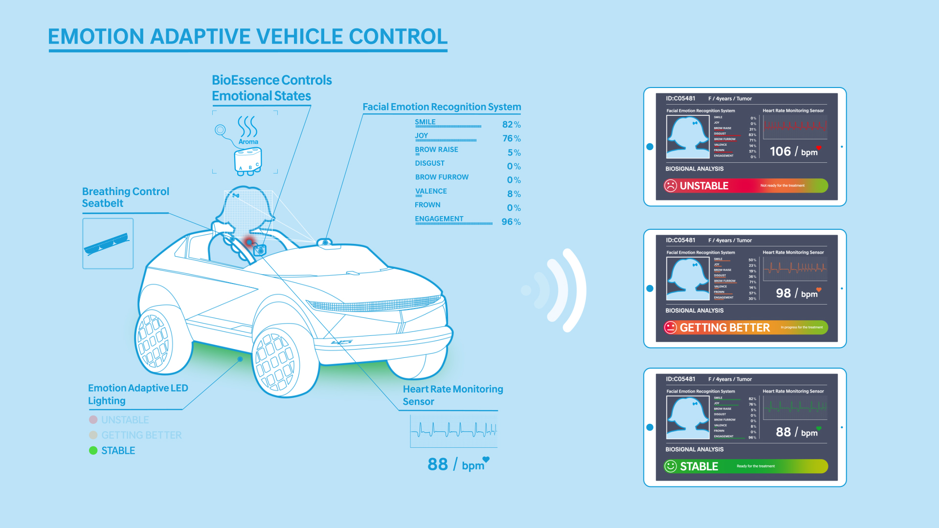 Esquema ilustrativo do sistema criado pela Hyundai