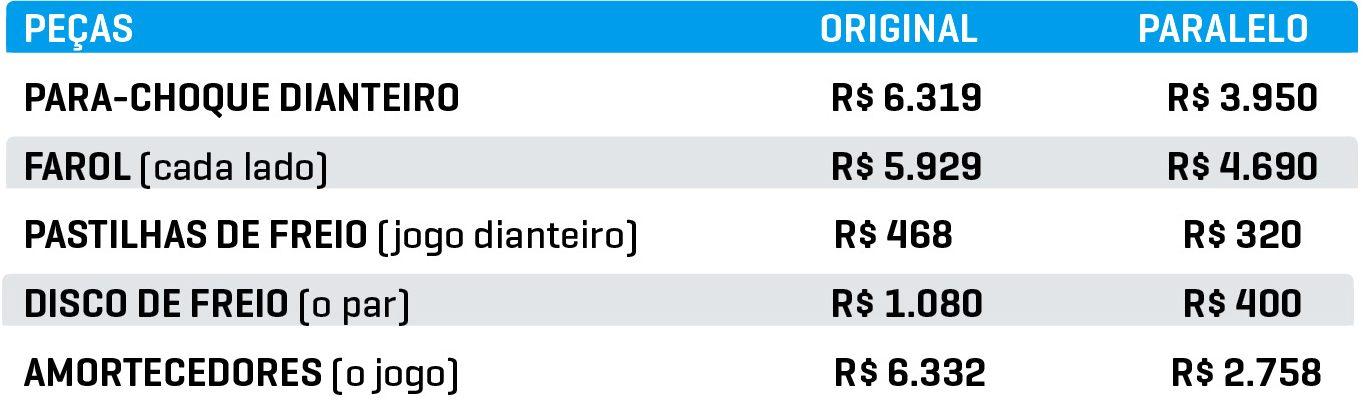 Preço médio das peças Compass usado 2017