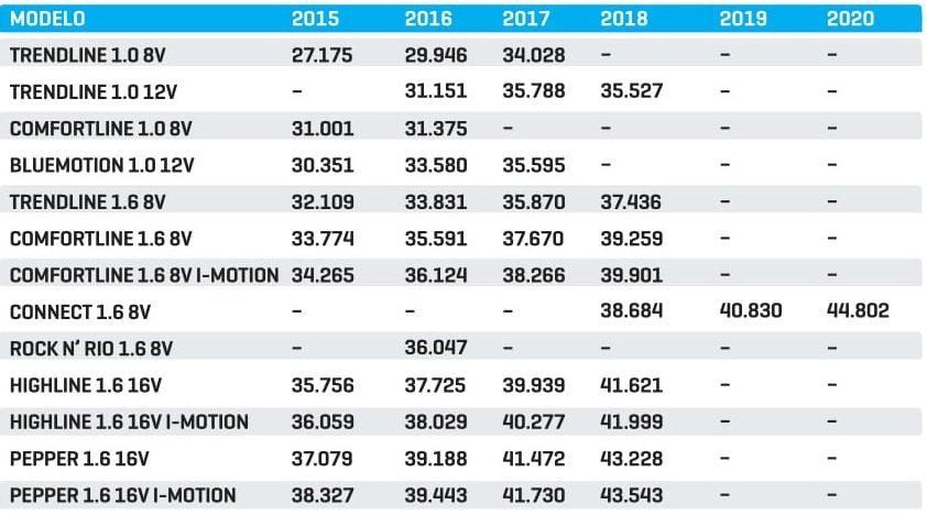 Preço médio dos Fox usados (tabela KBB)
