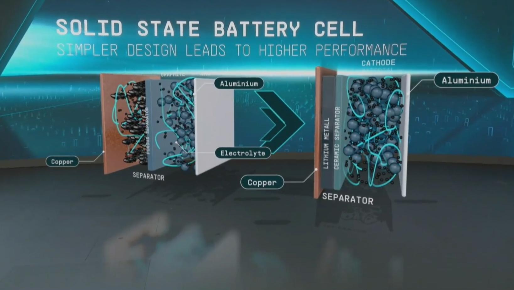 baterias em estado sólido