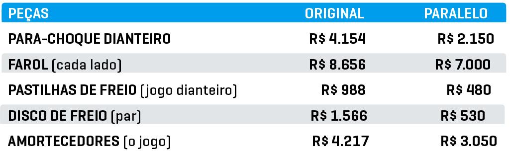 preço médio das peças do Peugeot 3008 usado
