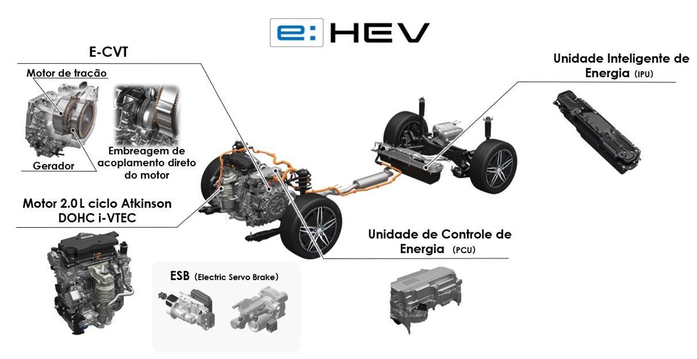 Componentes do sistema e hev