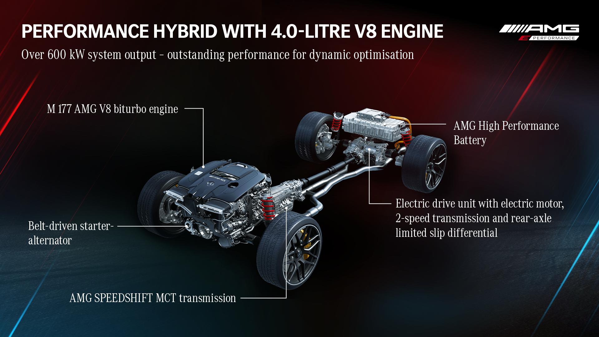 TecDAY AMG Future of Driving Performance Eigenständige E PERFORMANCE Antriebsstrategie für Performance-Hybride // TecDAY AMG Future of Driving Performance Independent E PERFORMANCE drivetrain strategy for performance hybrids