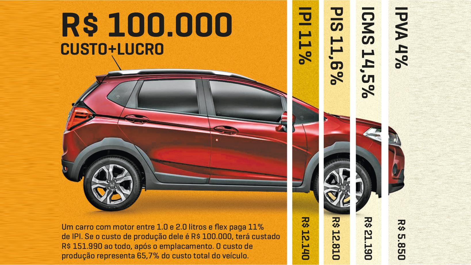 Em um carro de R$ 100.000, quase R$ 13.000 são de PIS; veja exemplo de como cada imposto incide no preço do veículo